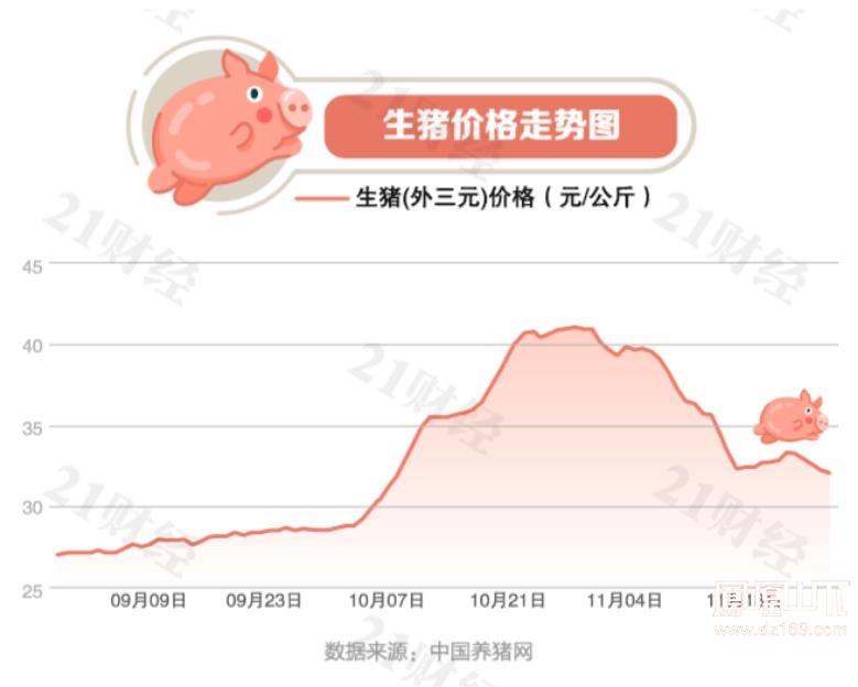 猪肉降价了!最新全国生猪价格地图出炉,10省市跌破15元一斤