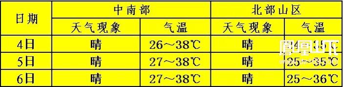 这周将开启高温模式,最高可达38℃